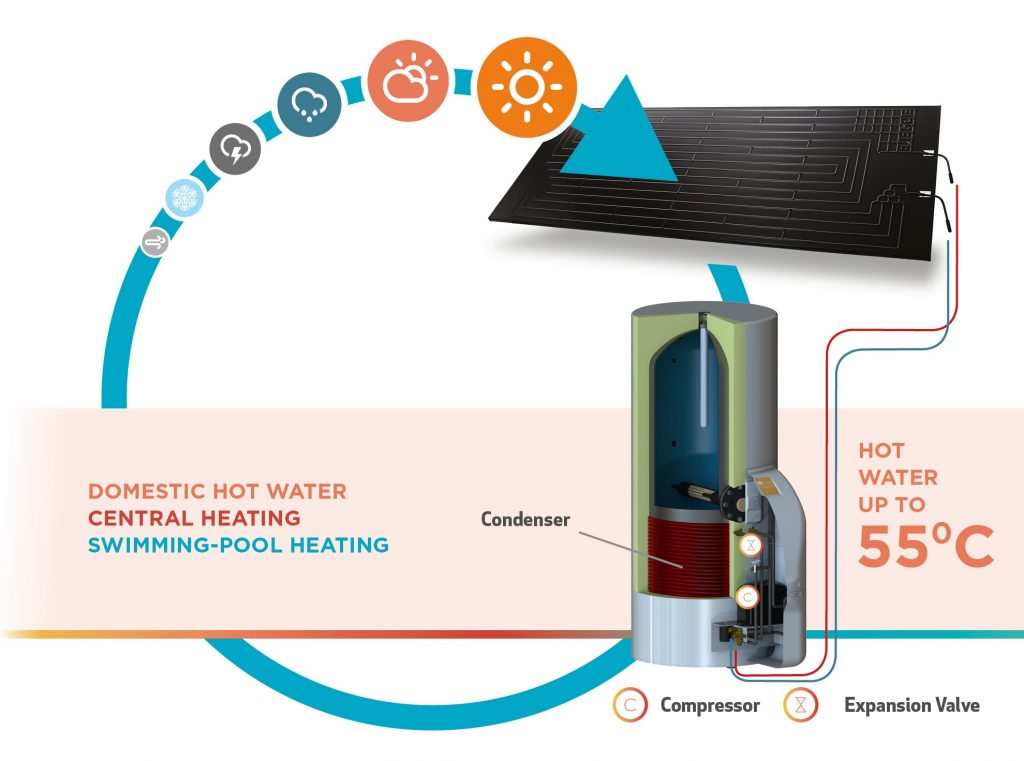 Hot Thermodynamic hot water systems work model .