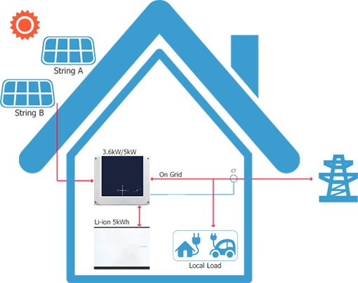Prime Hybrid Energy Systems at Absolute Solar